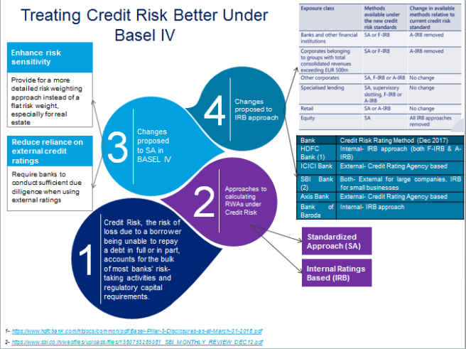 Infographics 1_ Treating Credit Risk Better Under Basel IV