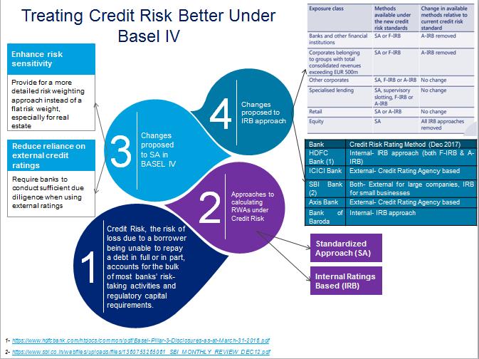 Infographics 1_ Treating Credit Risk Better Under Basel IV