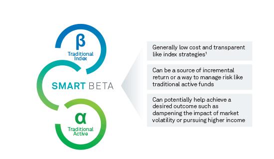 smart-beta-etf